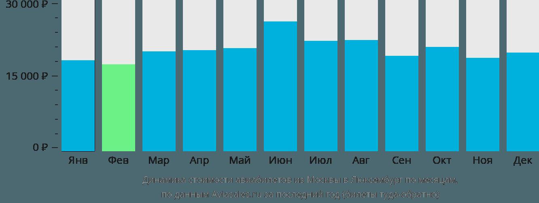 Динамика стоимости авиабилетов из Москвы в Люксембург по месяцам