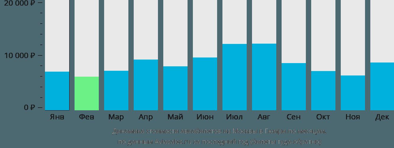 Динамика стоимости авиабилетов из Москвы в Гюмри по месяцам