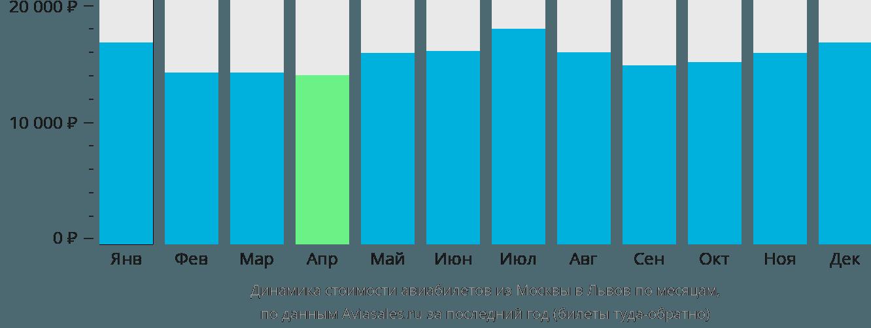 Динамика стоимости авиабилетов из Москвы в Львов по месяцам