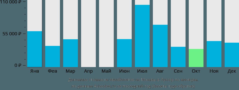 Динамика стоимости авиабилетов из Москвы в Луксор по месяцам