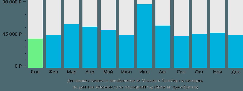 Динамика стоимости авиабилетов из Москвы в Лонгйир по месяцам