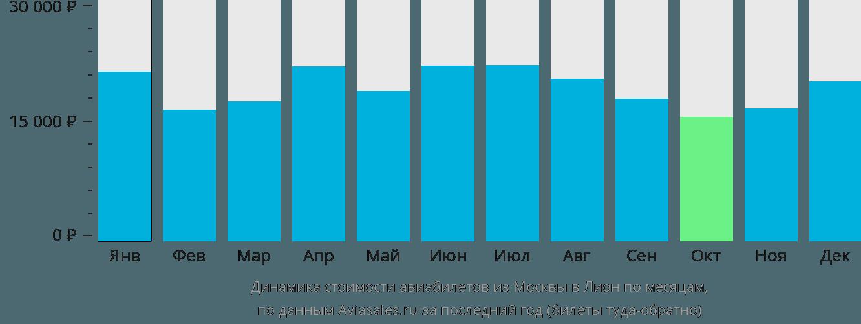 Динамика стоимости авиабилетов из Москвы в Лион по месяцам