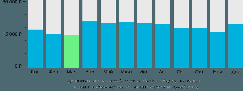 Динамика стоимости авиабилетов из Москвы в Мадрид по месяцам