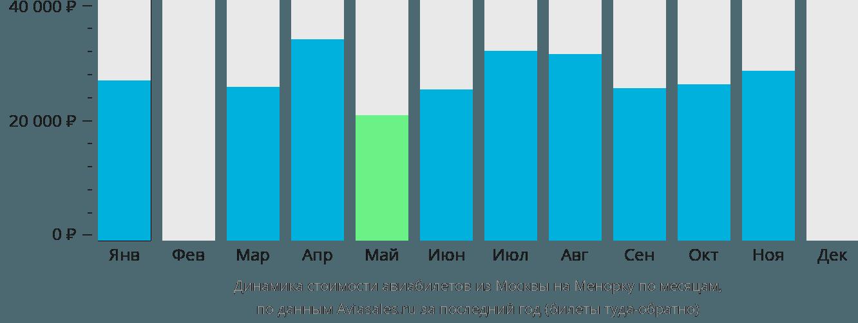 Динамика стоимости авиабилетов из Москвы на Менорку по месяцам