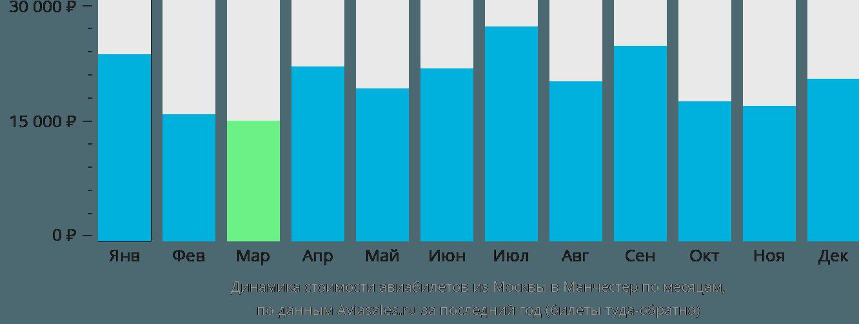 Динамика стоимости авиабилетов из Москвы в Манчестер по месяцам