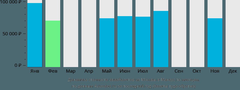 Динамика стоимости авиабилетов из Москвы в Манаус по месяцам