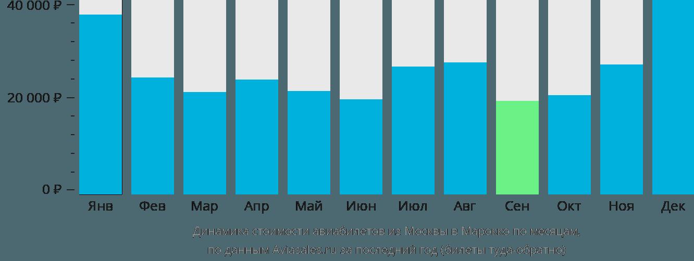 Динамика стоимости авиабилетов из Москвы в Марокко по месяцам