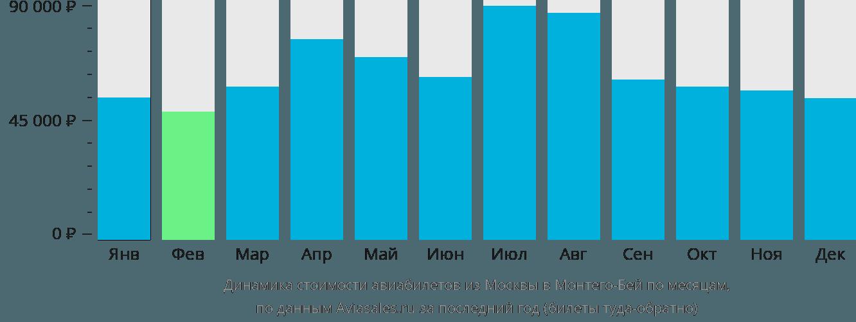 Динамика стоимости авиабилетов из Москвы в Монтего-Бей по месяцам