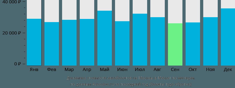 Динамика стоимости авиабилетов из Москвы в Маскат по месяцам