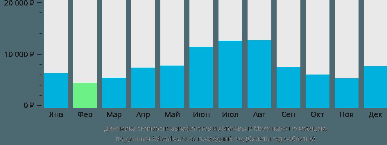 Динамика стоимости авиабилетов из Москвы в Махачкалу по месяцам