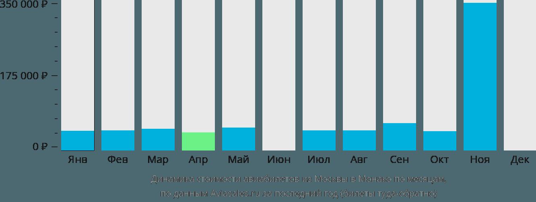 Динамика стоимости авиабилетов из Москвы в Монако по месяцам