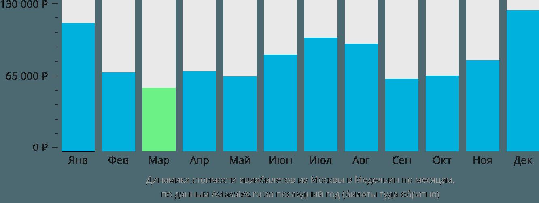 Динамика стоимости авиабилетов из Москвы в Медельин по месяцам