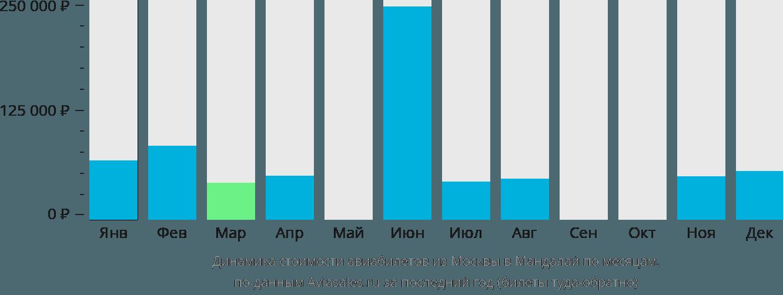 Динамика стоимости авиабилетов из Москвы в Мандалай по месяцам