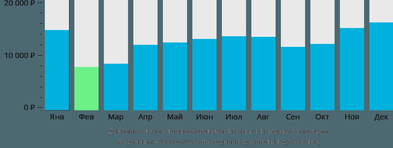 Динамика стоимости авиабилетов из Москвы в Молдову по месяцам