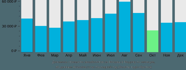 Динамика стоимости авиабилетов из Москвы в Медину по месяцам