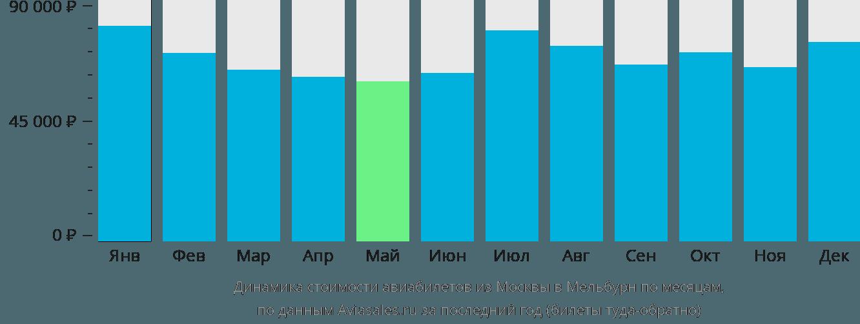 Динамика стоимости авиабилетов из Москвы в Мельбурн по месяцам