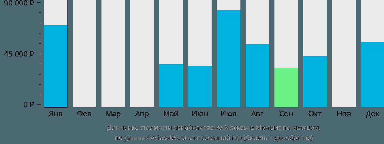 Динамика стоимости авиабилетов из Москвы в Мемфис по месяцам