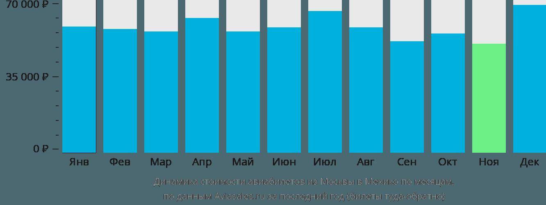 Динамика стоимости авиабилетов из Москвы в Мехико по месяцам