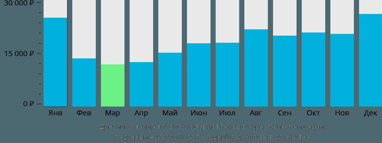 Динамика стоимости авиабилетов из Москвы в Черногорию по месяцам