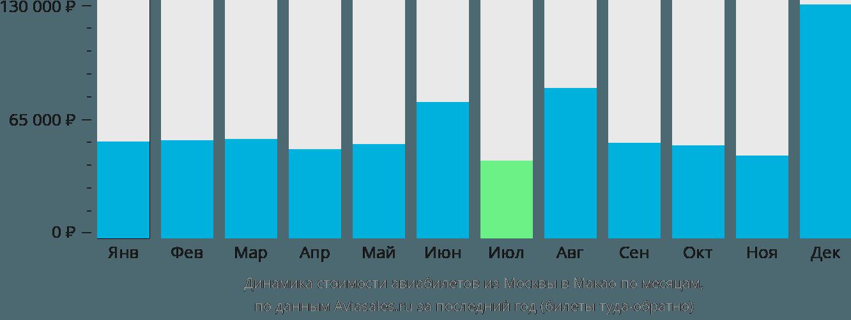 Динамика стоимости авиабилетов из Москвы в Макао по месяцам