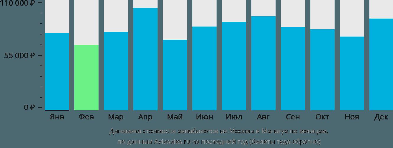 Динамика стоимости авиабилетов из Москвы в Манагуа по месяцам