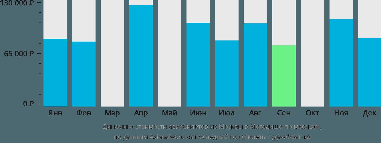 Динамика стоимости авиабилетов из Москвы в Могадишо по месяцам