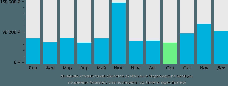 Динамика стоимости авиабилетов из Москвы в Мадагаскар по месяцам