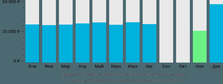Динамика стоимости авиабилетов из Москвы в Мешхед по месяцам