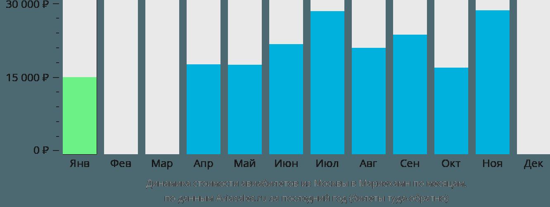 Динамика стоимости авиабилетов из Москвы в Мариехамн по месяцам