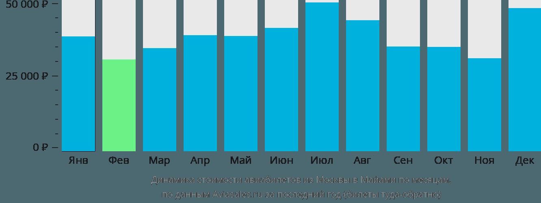 Динамика стоимости авиабилетов из Москвы в Майами по месяцам