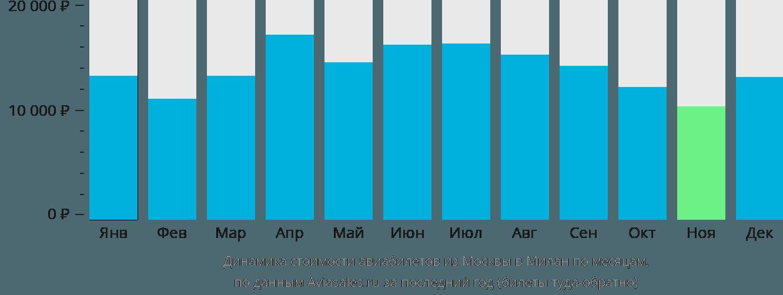 Динамика стоимости авиабилетов из Москвы в Милан по месяцам