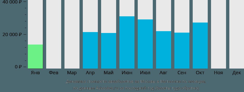 Динамика стоимости авиабилетов из Москвы в Митилини по месяцам