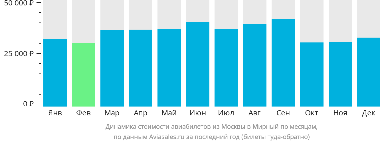 Динамика стоимости авиабилетов из Москвы в Мирный по месяцам