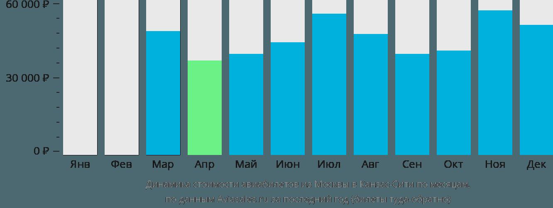 Динамика стоимости авиабилетов из Москвы в Канзас-Сити по месяцам