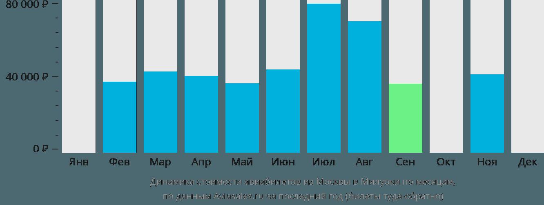 Динамика стоимости авиабилетов из Москвы в Милуоки по месяцам