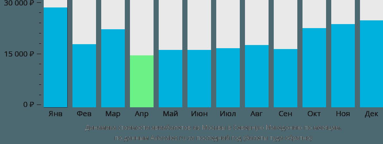 Динамика стоимости авиабилетов из Москвы в Северную Македонию по месяцам