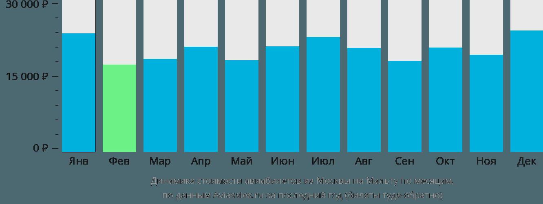 Динамика стоимости авиабилетов из Москвы на Мальту по месяцам