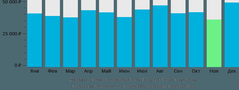 Динамика стоимости авиабилетов из Москвы в Мале по месяцам