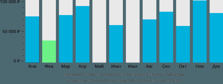 Динамика стоимости авиабилетов из Москвы в Мали по месяцам