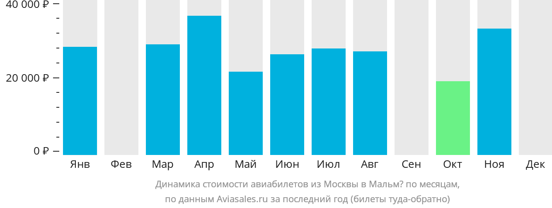 Динамика стоимости авиабилетов из Москвы в Мальмё по месяцам