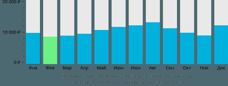 Динамика стоимости авиабилетов из Москвы в Мурманск по месяцам