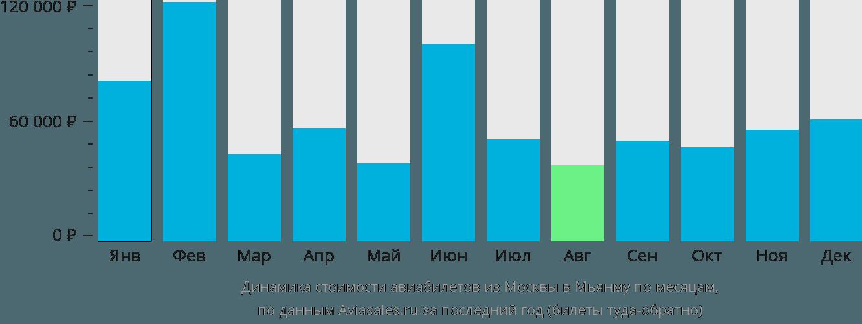 Динамика стоимости авиабилетов из Москвы в Мьянму по месяцам