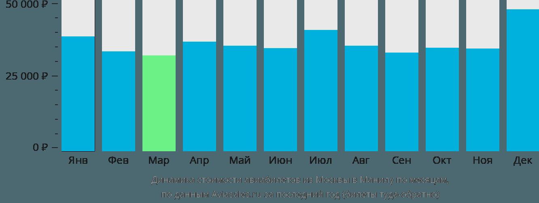 Динамика стоимости авиабилетов из Москвы в Манилу по месяцам