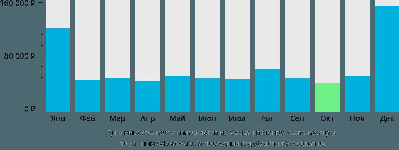 Динамика стоимости авиабилетов из Москвы в Монголию по месяцам