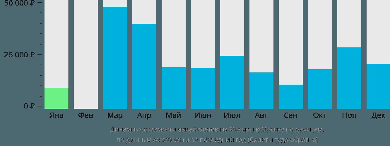 Динамика стоимости авиабилетов из Москвы в Москву по месяцам