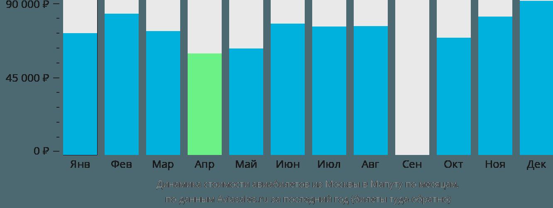 Динамика стоимости авиабилетов из Москвы в Мапуту по месяцам