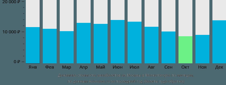 Динамика стоимости авиабилетов из Москвы в Магнитогорск по месяцам