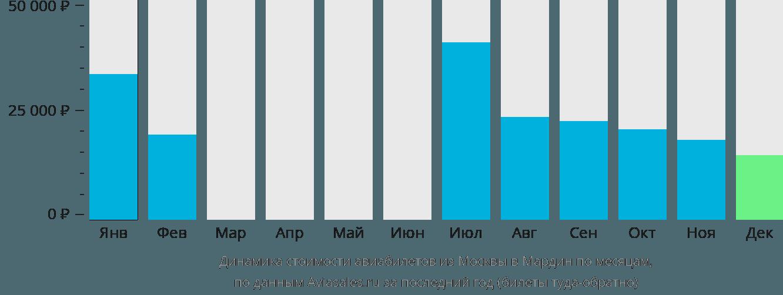 Динамика стоимости авиабилетов из Москвы в Мардин по месяцам