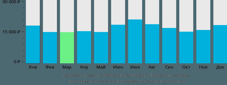 Динамика стоимости авиабилетов из Москвы в Марсель по месяцам