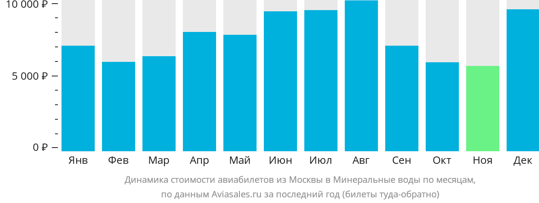 Динамика стоимости авиабилетов из Москвы в Минеральные Воды по месяцам